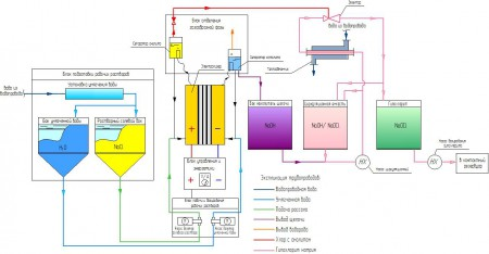 принципиальная технологическая схема получения гипохлорита